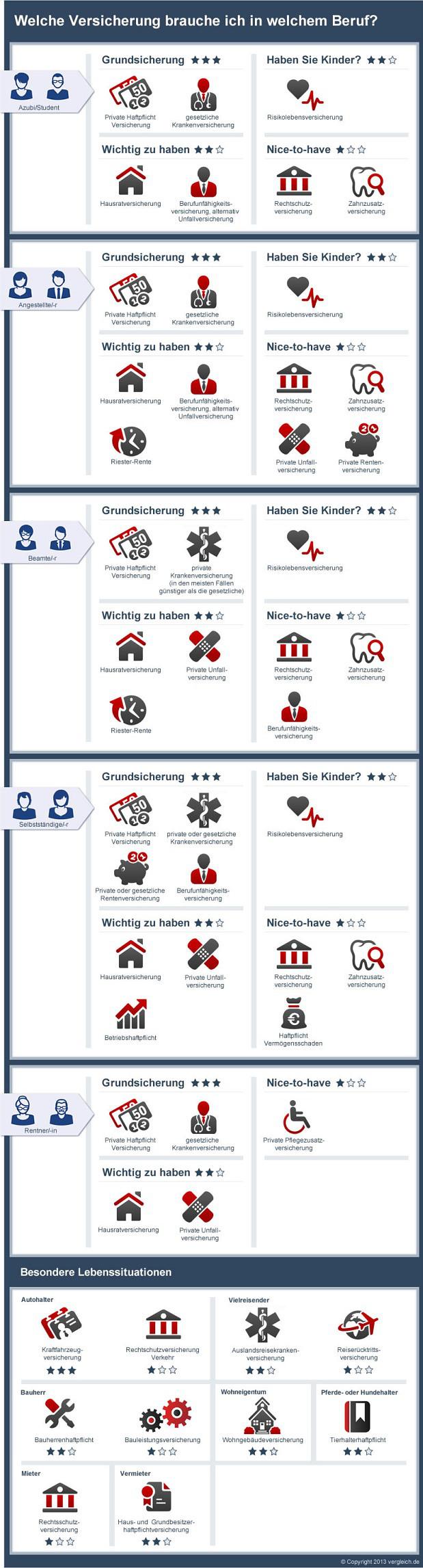infografik der woche welche versicherung brauche ich in welchem beruf pfefferminzia das. Black Bedroom Furniture Sets. Home Design Ideas