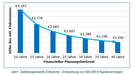 Ruhestandsplanung: selbstorganisierte Kapitalentahme