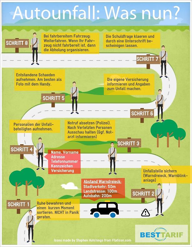 Infografik der woche was nach einem autounfall zu tun ist for Was tun bei fliegen in der blumenerde