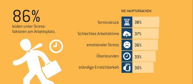 deutschlands arbeitnehmer brennen aus pfefferminzia das multimedium f r versicherungsprofis. Black Bedroom Furniture Sets. Home Design Ideas
