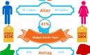 Die wichtigsten Fakten zur Erwerbsminderung