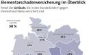 Viele Deutsche haben keine Elementarschadenversicherung