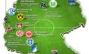 So unterstützen Versicherer die Bundesliga-Vereine