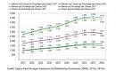 Zahl der Pflegebedürftigen steigt stärker als erwartet