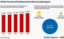 Immer mehr Deutsche setzen auf Krankenzusatzpolicen