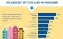 Gros der Deutschen glaubt, dass Geldanlage nicht mehr lohnt