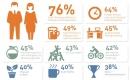 Diese Faktoren motivieren Mitarbeiter am meisten
