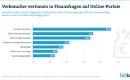 Verbraucher vertrauen in Finanzfragen auf Online-Portale
