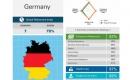 Deutschland in der Altersvorsorge auf Rang 7