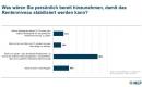 Deutsche trauen Politikern die Sicherung der Rente nicht zu