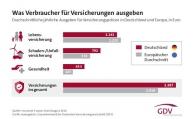 Für welche Versicherung die Deutschen das meiste Geld ausgeben