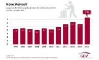 Starkes Wachstum für Lebensversicherer bei Baudarlehen