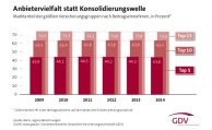 Zahl der Versicherer in Deutschland nimmt ab