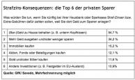 So würden die Deutschen auf Strafzinsen reagieren