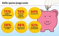 Junge Leute wollen nicht sparen