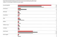 So sparen die Deutschen in Zeiten des Niedrigzinses fürs Alter