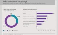 Mehrheit der Deutschen weiß nichts über neues Pflegesystem