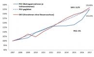 Beiträge steigen in der GKV stärker als in der PKV