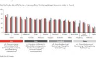 Die Hälfte aller Deutschen will nicht nur Policen bei Versicherern kaufen