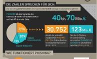 So schützt man sich vor Phishing-Attacken durch Cyberkriminelle