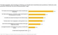 Viele Deutsche halten aktuell nur die Immobilie für eine geeignete Altersvorsorge