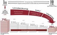100.000 Euro Betriebsrente weniger