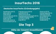 Das Insurtech-Jahr 2016