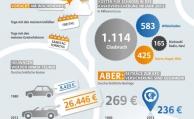 Kosten pro Autounfall steigen, Beiträge für die Kfz-Police sinken aber