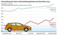 2016 waren Autohaltungskosten 1,3 Prozent billiger