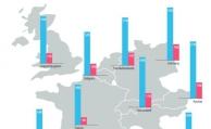 Finanzwissen der Europäer stagniert