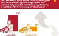 Automatische Entgeltumwandlung steht bei Deutschen hoch im Kurs