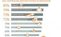 Deutsche vertrauen Banken und Versicherungen am wenigsten