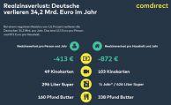 Bundesbürger verlieren langfristig 14.000 Euro durch Sparbuch & Co