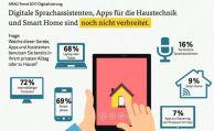 Deutsche leben immer digitaler