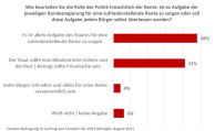 48 Prozent der Deutschen weisen Eigenverantwortung bei der Rente von sich