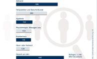 GKV-Versicherte zahlen 448 Euro aus eigener Tasche