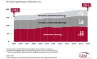 Zahl der Versicherungsverträge erreicht Rekordhoch