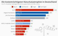 Die teuersten Naturkatastrophen in Deutschland
