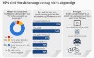 Für 15 Prozent der Bundesbürger käme Versicherungsbetrug infrage