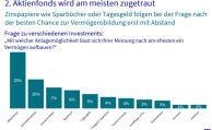 Deutsche wollen an die Börse, fürchten aber Kursrisiken