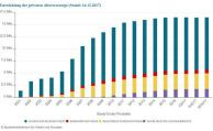 Zahl der Riester-Fondssparpläne legt zu