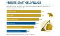 Deutsche ziehen Kreditrisiko dem Anlagerisiko vor