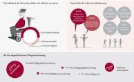 Deutsche erwärmen sich für private Pflegevorsorge