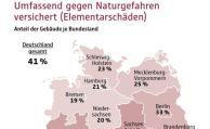 GDV erachtet deutsche Gebäude als ungenügend versichert