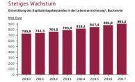 Kapitalanlagen klettern auf 906 Milliarden Euro