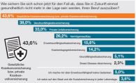 Deutsche sichern Arbeitskraft nur unzureichend ab