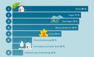 Vor Sturmschäden fürchten sich Hausbesitzer am meisten