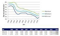 Überschussbeteiligung in der Lebensversicherung steigt wieder
