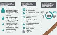 30 Prozent der Vermittler überfordert der Verwaltungsaufwand durch IDD