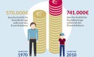 Kosten für soziale Sicherung werden explodieren